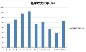 経済グラフ01
